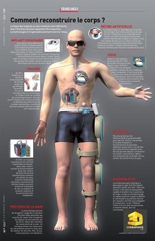 Reconstruction de corps humain - infographie-3d